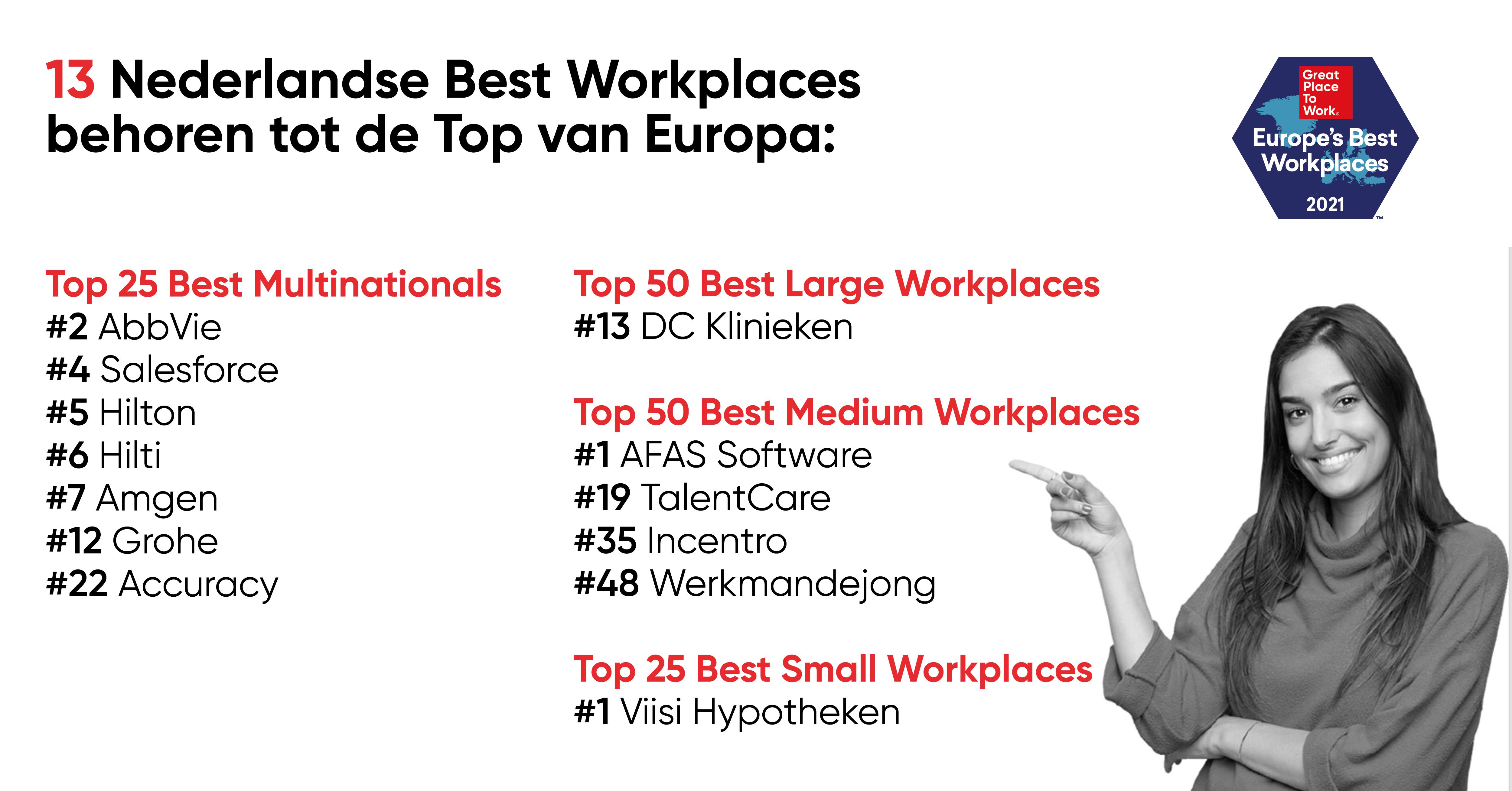 AFAS Software en Viisi Hypotheken beste Europese werkgevers