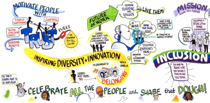 Zo maak je Diversiteit & Inclusie succesvol